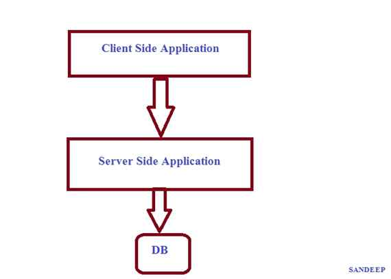 client side application code