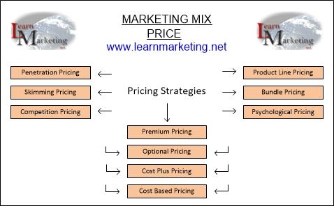 4 types of marketing strategies pdf