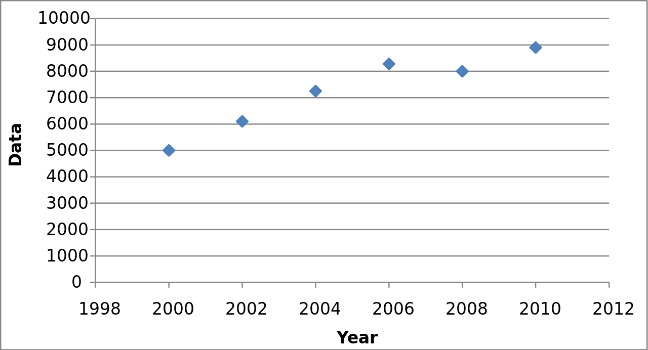 determining sample size for time series