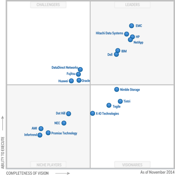 application delivery controller gartner 2018