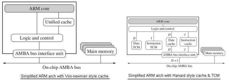 a hardware coprocessor instruction with no coprocessor present