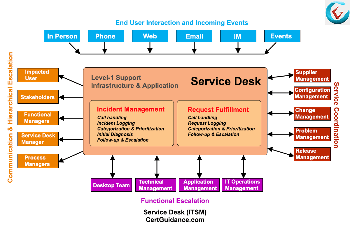 application support definition