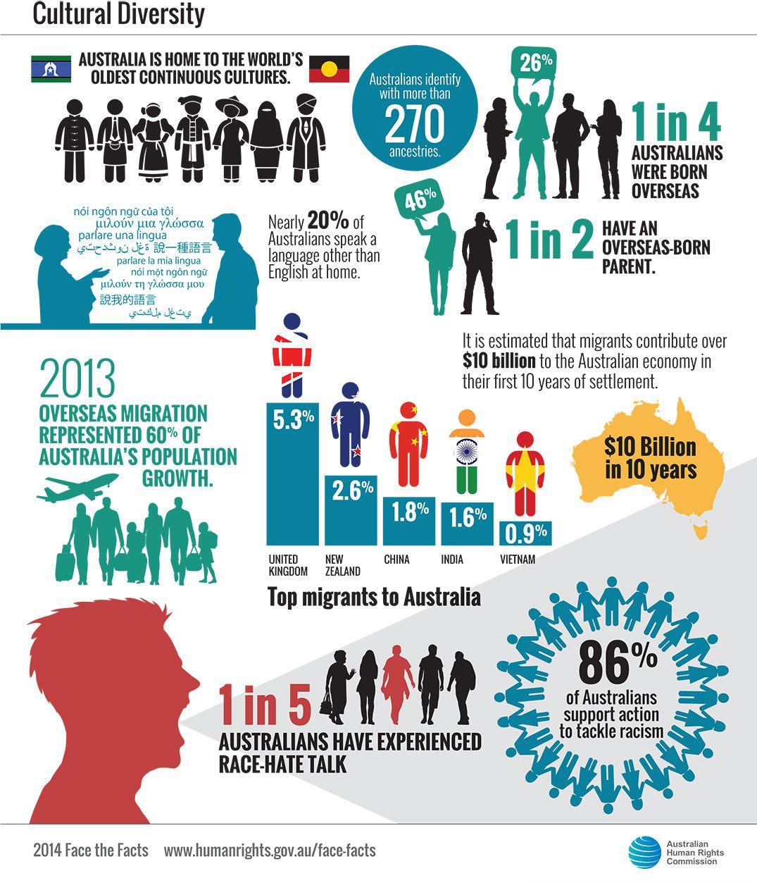 australasian business statistics pdf