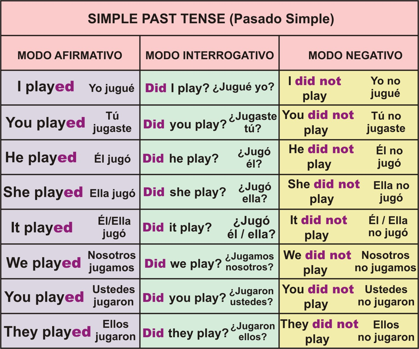 beat past tense dictionary