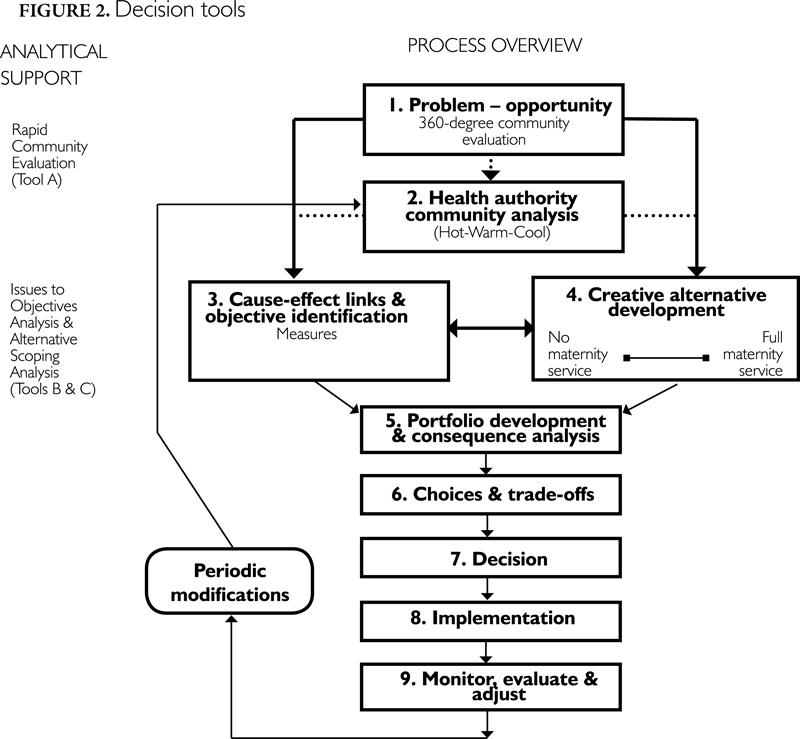decision making tools pdf